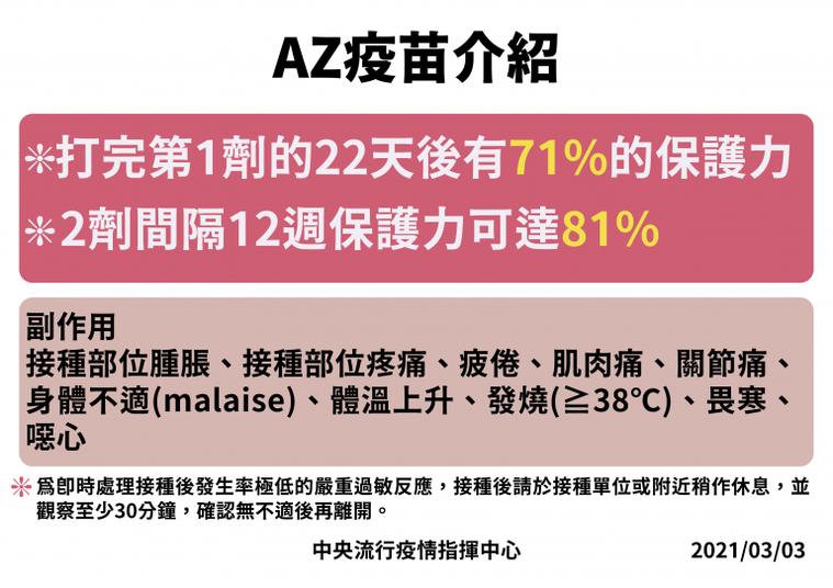 陳時中表示,AZ疫苗打完第一劑的22天後有71%的保護力,兩劑間隔12周保護力可...