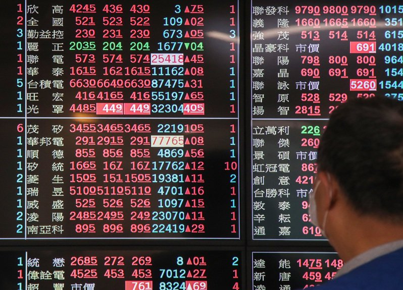 台股今(18)日開盤指數16,366.23點,上漲4點。 中央社