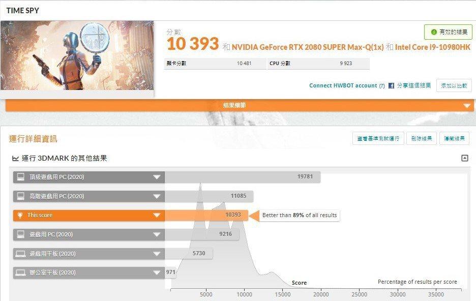 3D Mark Time Spy 1.0在自動超頻的分數為10,393。 彭子豪...