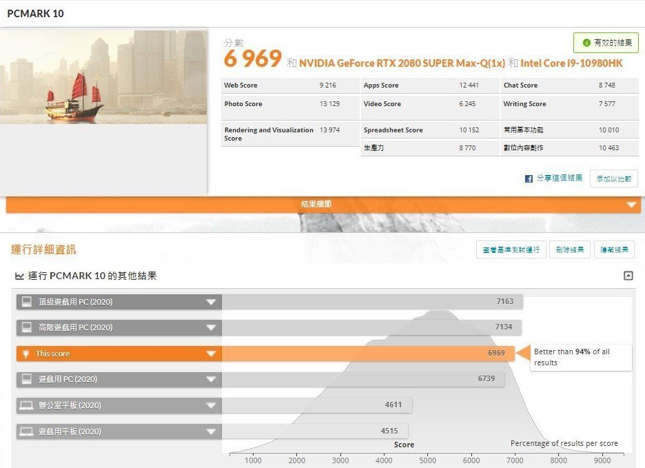關閉超頻PC Mark 10為6,969分。 彭子豪/攝影