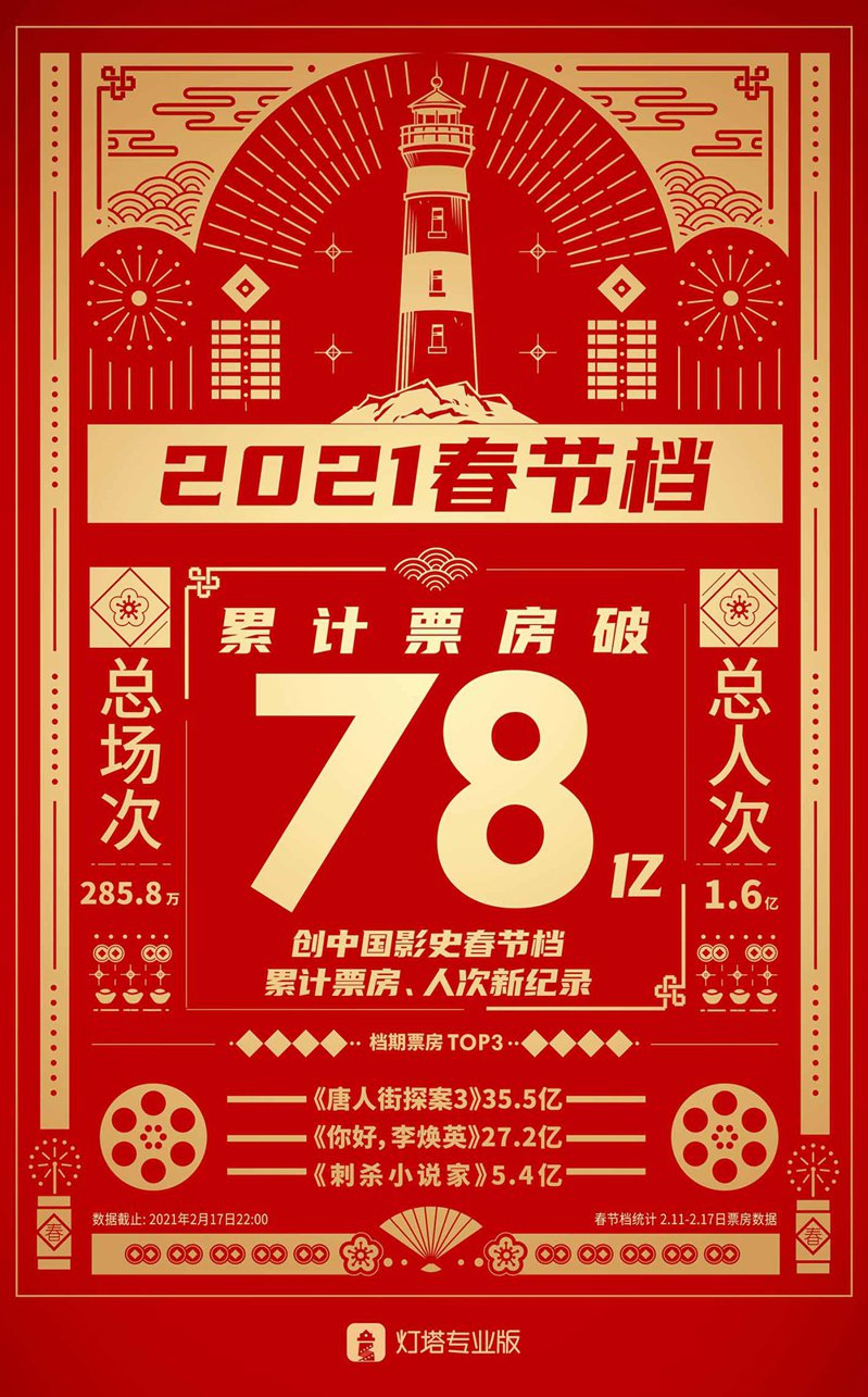 燈塔專業版統計的大陸2021年春節七天假期的電影票房統計。(燈塔專業版)