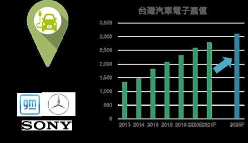 台灣汽車電子產值。富邦證券提供