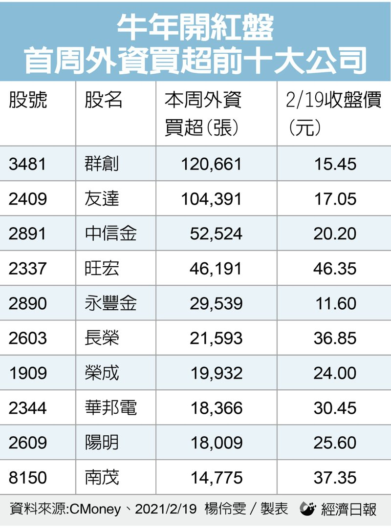 外資金牛年首周買超前十大公司。記者楊伶雯/製表