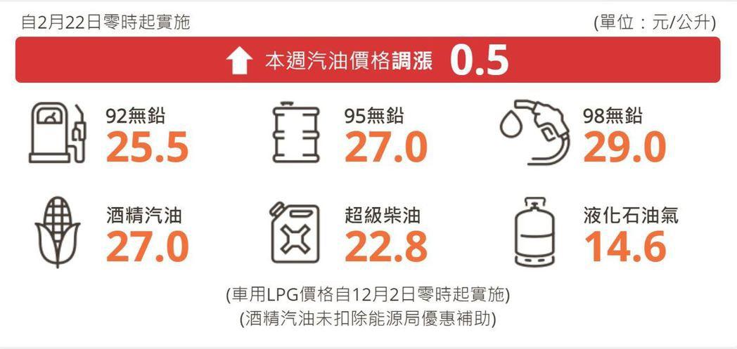 92無鉛汽油每公升25.5元、95無鉛汽油每公升27.0元、98無鉛汽油每公升2...