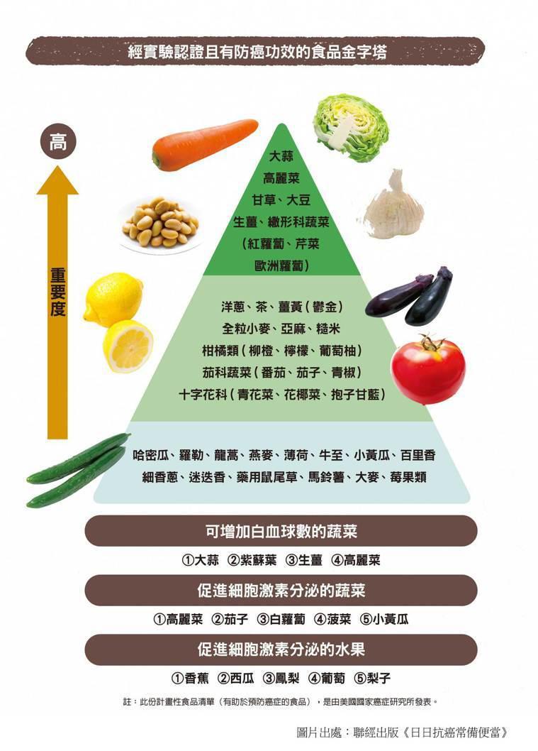 經實驗認證!一張圖看懂該多吃的防癌食物金字塔