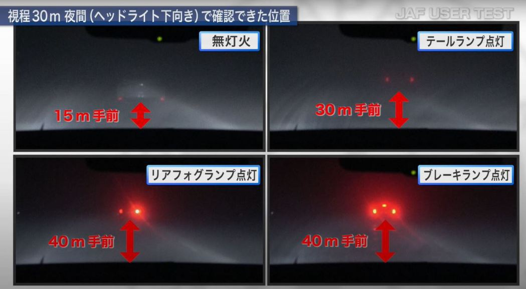從測試中可以發現開啟後霧燈的可見距離明顯長了許多。 摘自jaf.or.jp