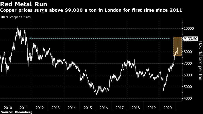 銅期貨價格突破9000美元大關。圖/擷自彭博