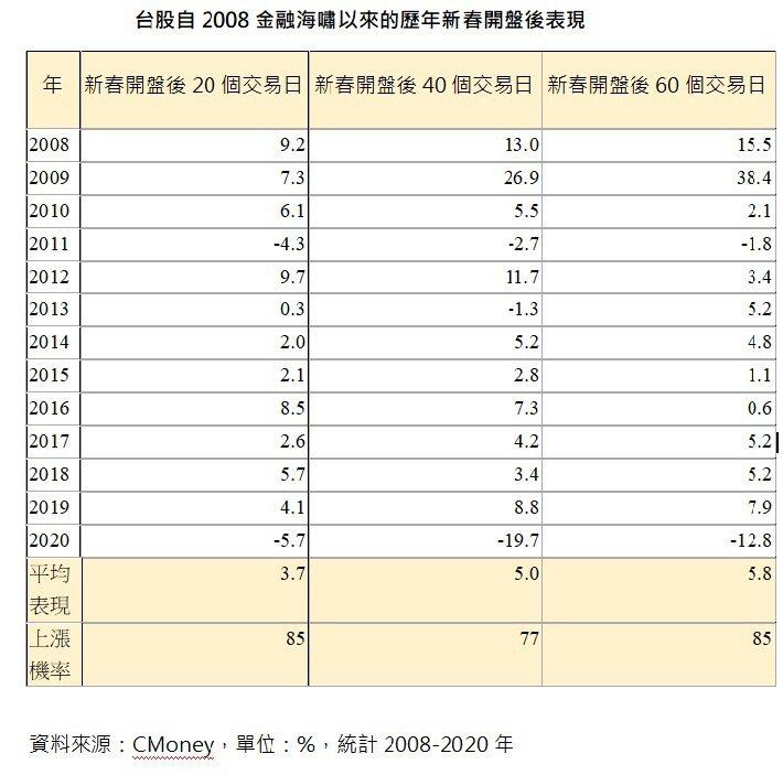 台股自2008金融海嘯以來的歷年新春開盤後表現。