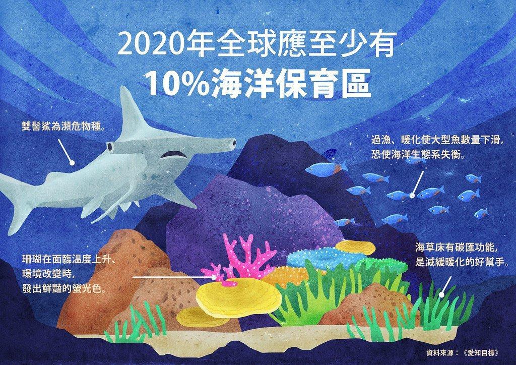 在20項愛知目標中,其中一項(第11項)為全球應至少劃設10%的海洋保護區。 設...