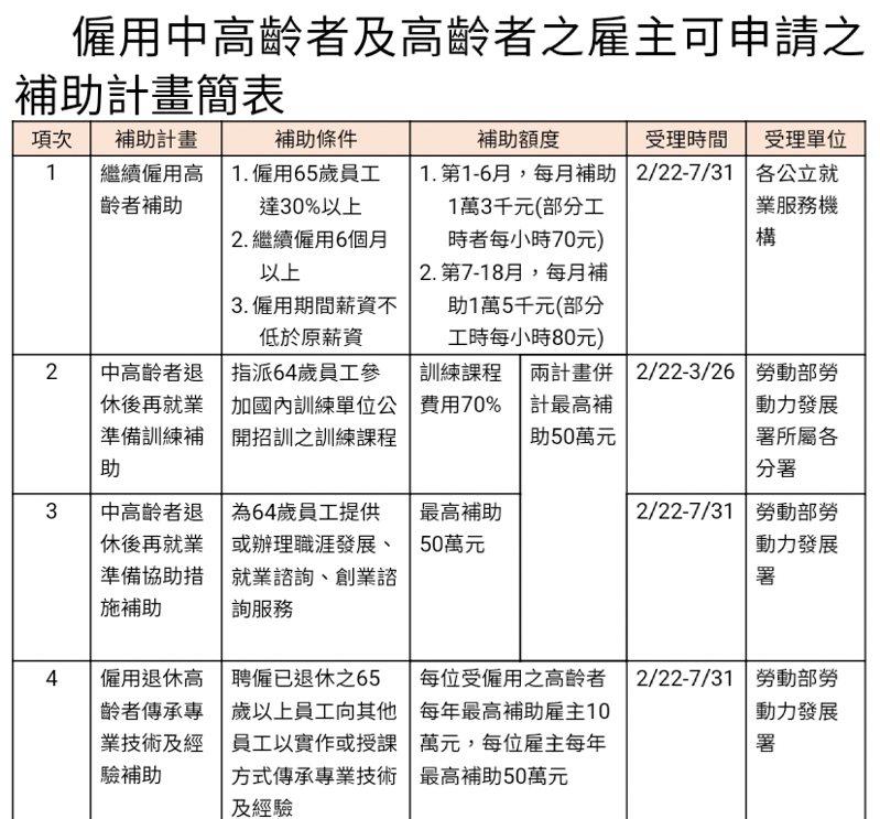 僱用中高齡者及高齡者之雇主可申請之補助計畫簡表。圖/勞動部提供