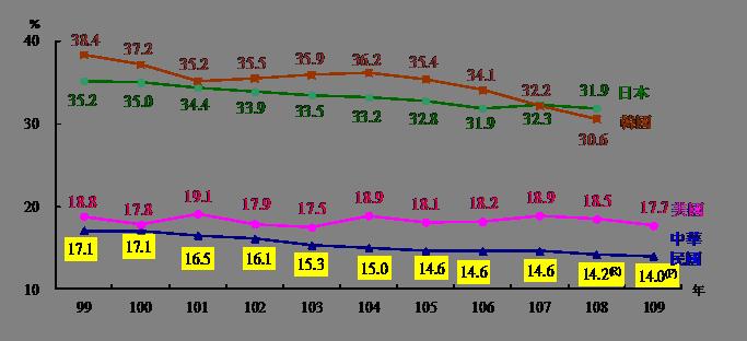 主要國家兩性平均時薪差距。圖/勞動部提供