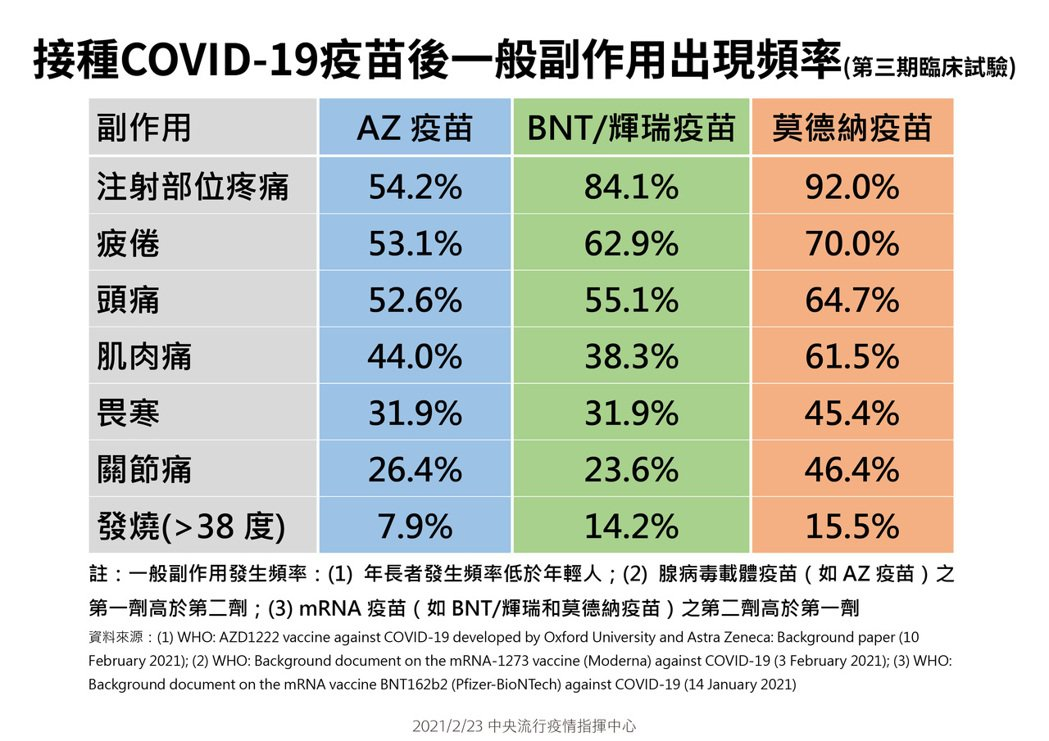 COVID疫苗副作用比較表。圖/指揮中心提供