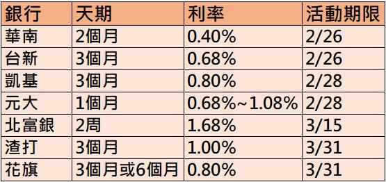 美元高利定存 製表:邱智慧/資料來源:各銀行