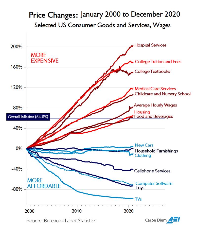 (Source:American Enterprise Institute)