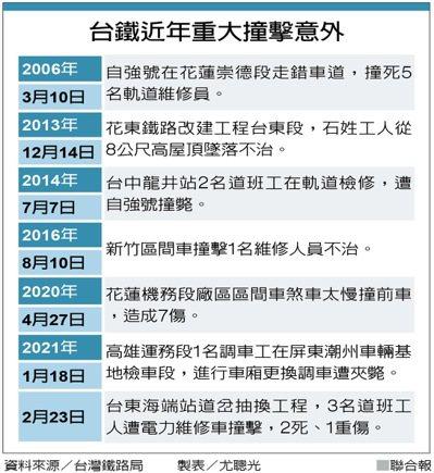 台鐵近年重大撞擊意外 資料來源/台灣鐵路局     製表/尤聰光
