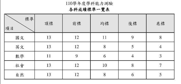 110學年學測各科五標。圖/取自大考中心官方網站