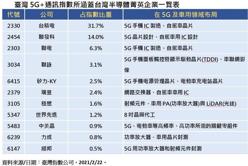 臺灣5G+通訊指數所涵蓋台灣半導體菁英企業一覽表。台灣指數公司提供