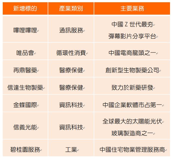 中信中國50預計新增標的。資料來源:中信投信