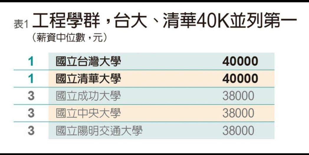 遠見雜誌公布各大學五大就業熱門學科領域的起薪報告。圖/遠見提供