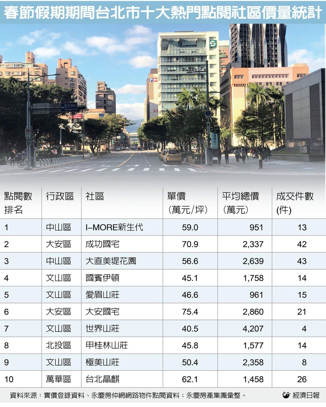 資料來源:永慶房屋提供