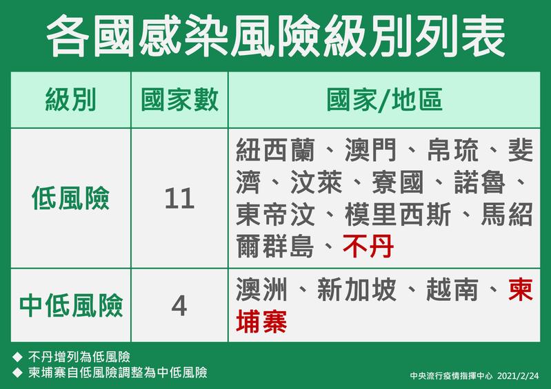 各國感染風險級別列表。圖/指揮中心提供
