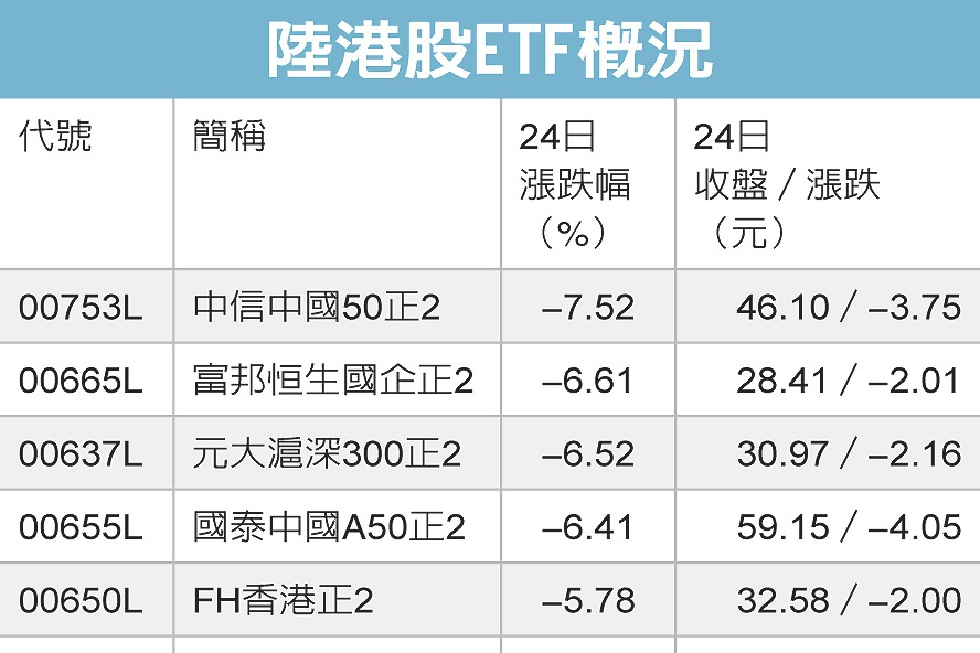 港24日調高股票印花稅 陸港股ETF應聲大跌
