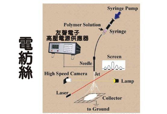 高壓電源供應器的電紡絲應用圖示。 友聲電子/提供