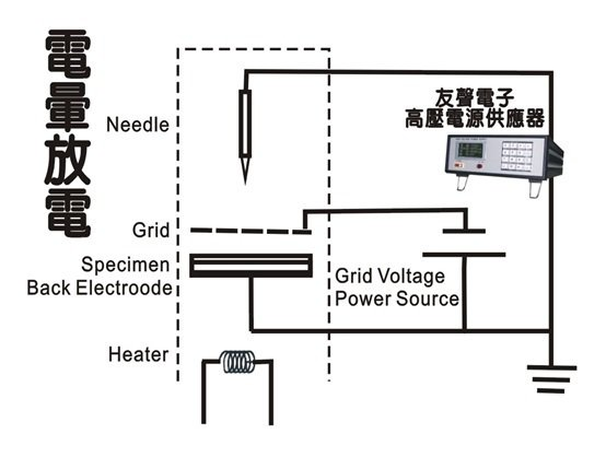 高壓電源供應器的電暈放電應用圖示。 友聲電子/提供