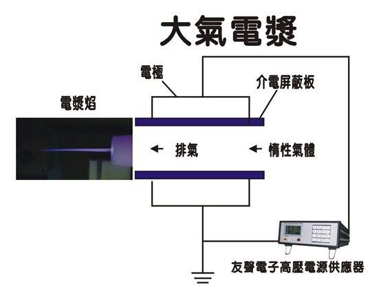 高壓電源供應器的大氣電漿應用圖示。 友聲電子/提供