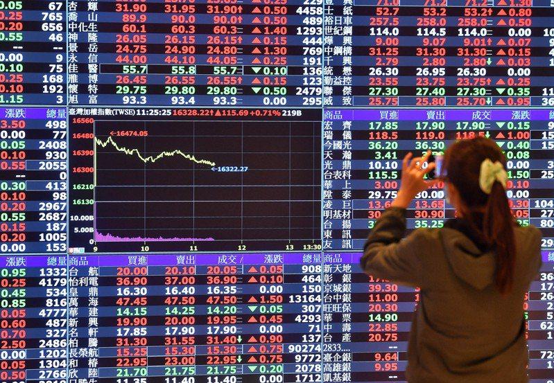 台股今終場以上漲239.65點,收在16,452.18點,站上5日均線,成交量達3,510.3億元。 中央社