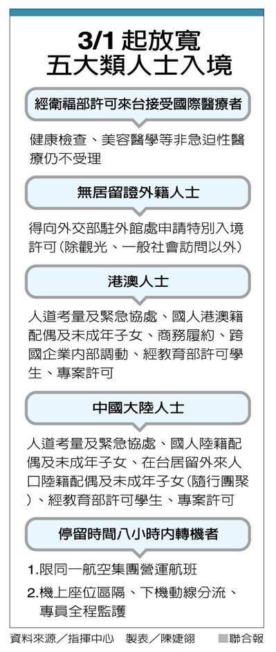 3/1起放寬五大類人士入境 製表/陳婕翎
