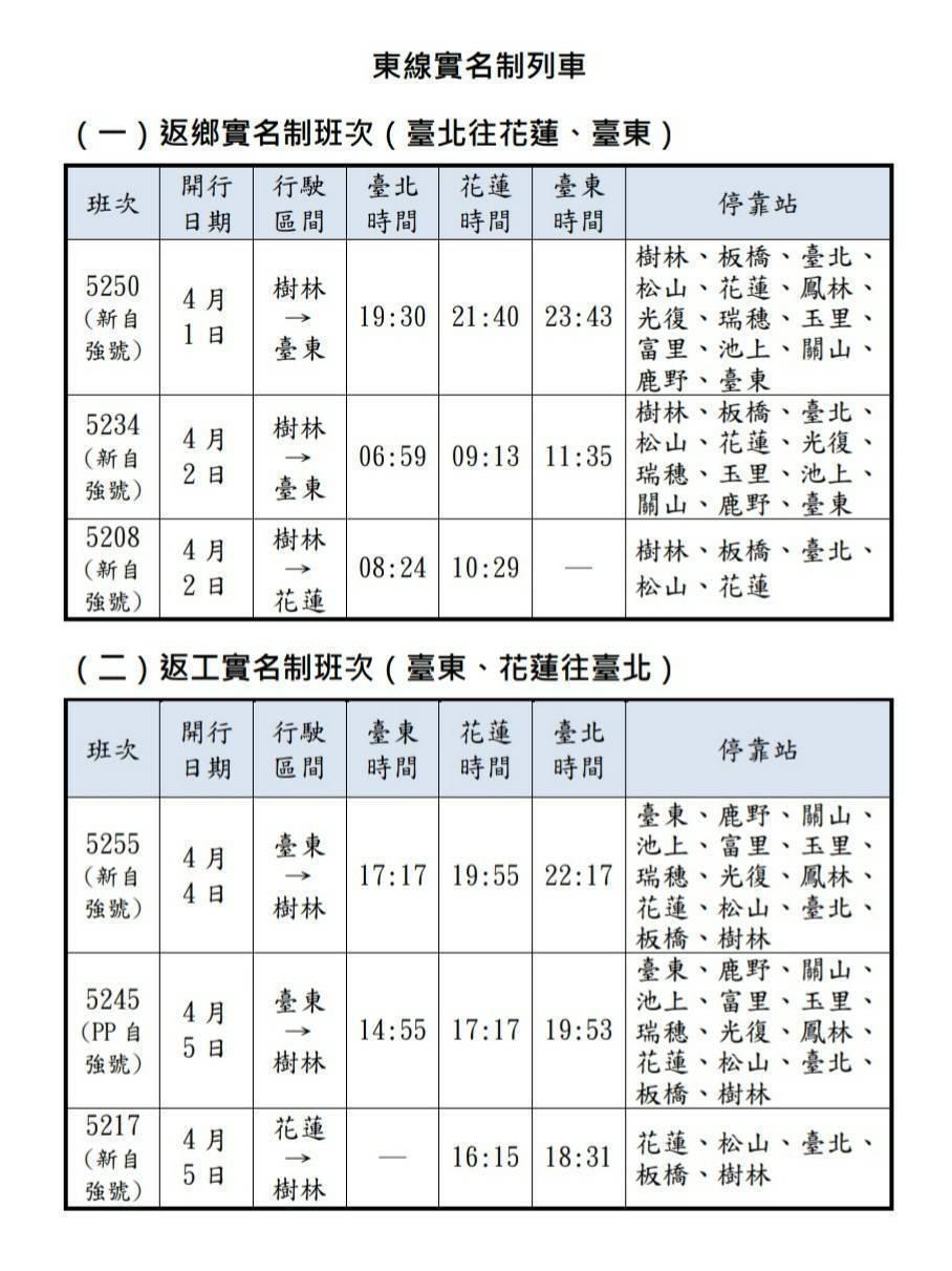 實名制列車資訊。圖/台鐵提供