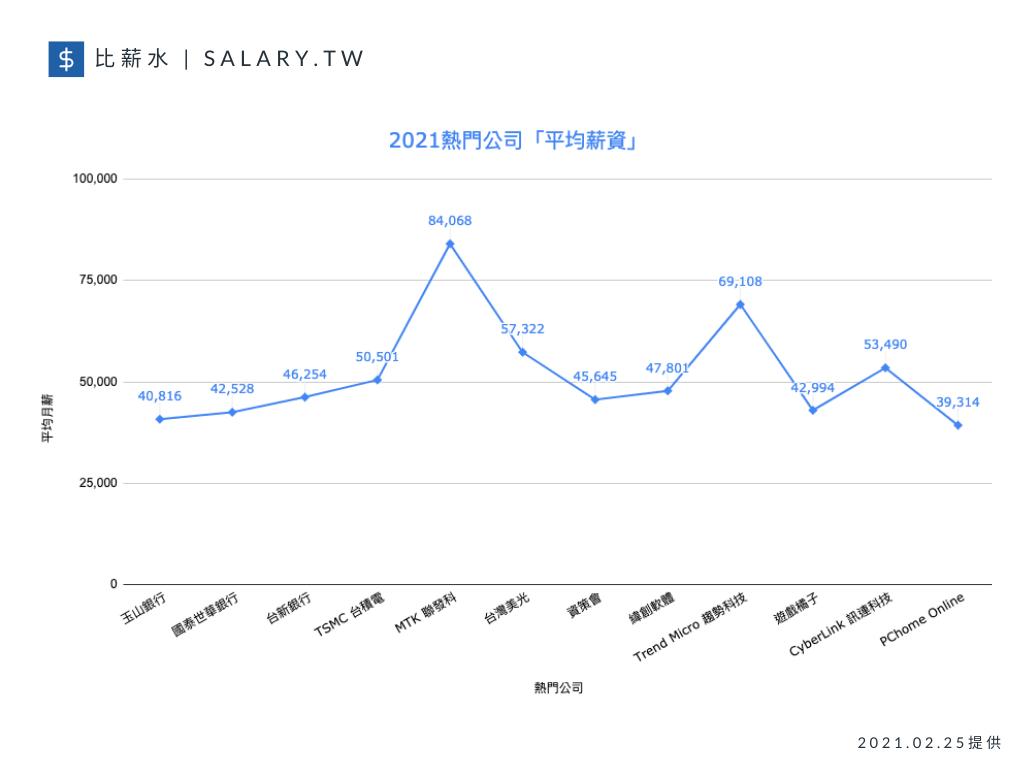 年後轉職潮湧現,比薪水今(25)日也公布「熱門公司」的平均薪資落點,提供給欲轉職...