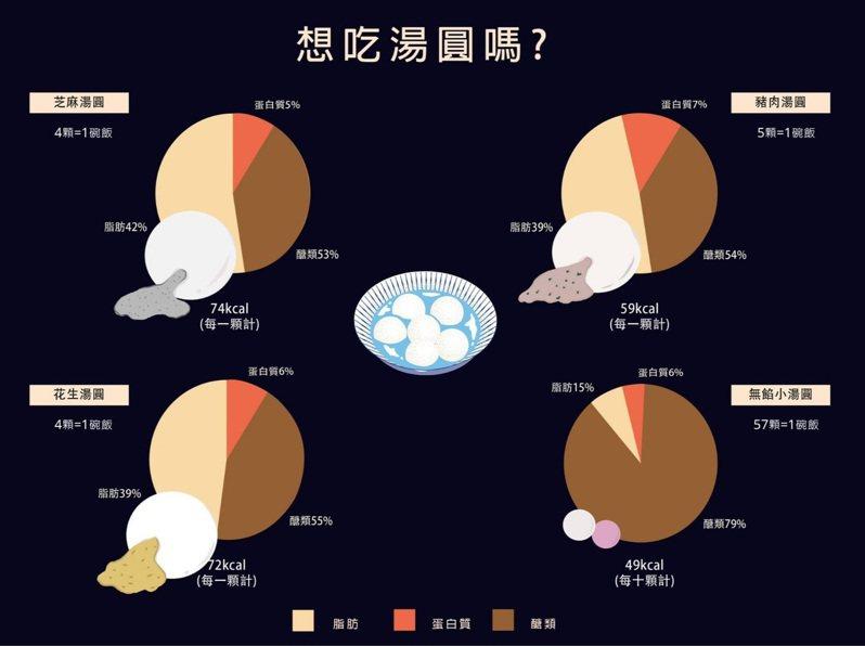 不同口味包餡湯圓熱量圖。圖/中壢天晟醫院提供