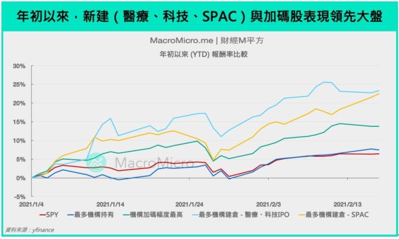 註:由於缺值,SPAC的投資組合剔除CBAH、GFX、IIAC、MOTV、SPF...