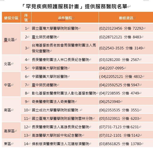 國健署推動「罕見疾病照護服務計畫」,14間醫療院所聯繫名單。圖表/國健署提供