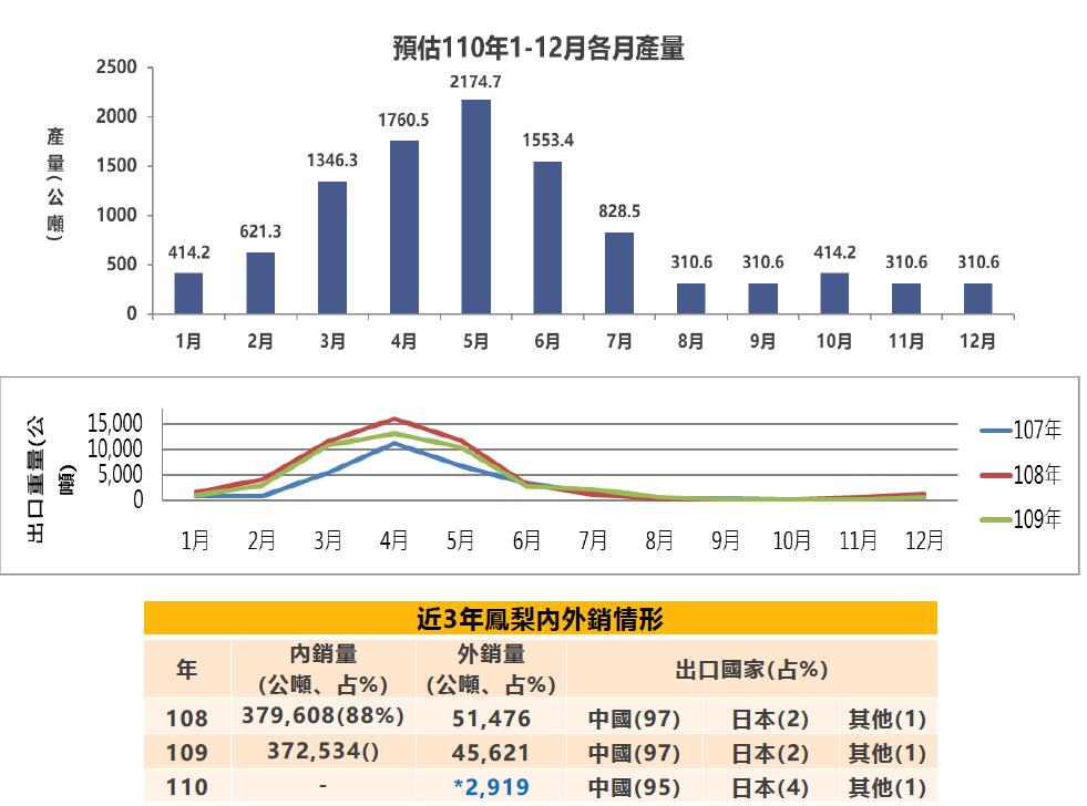 預估今年各月產量。圖/農委會提供