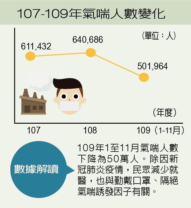107-109年氣喘人數變化 製表/元氣周報