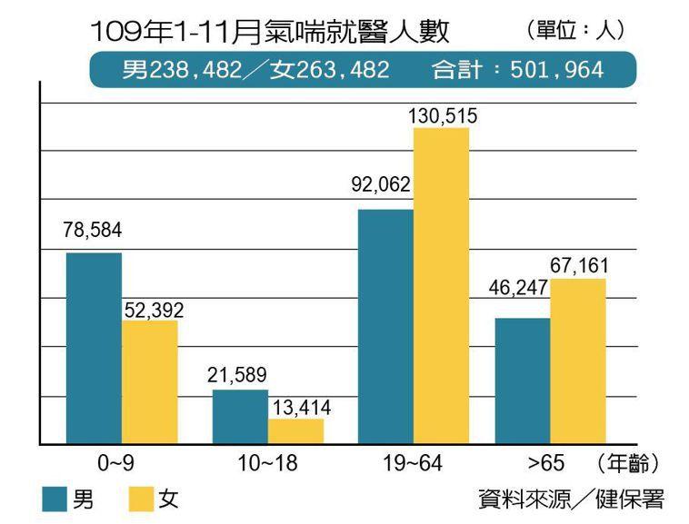 109年1-11月氣喘就醫人數 製表/元氣周報