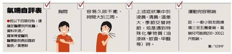 氣喘自評表 製表/元氣周報 圖/123RF