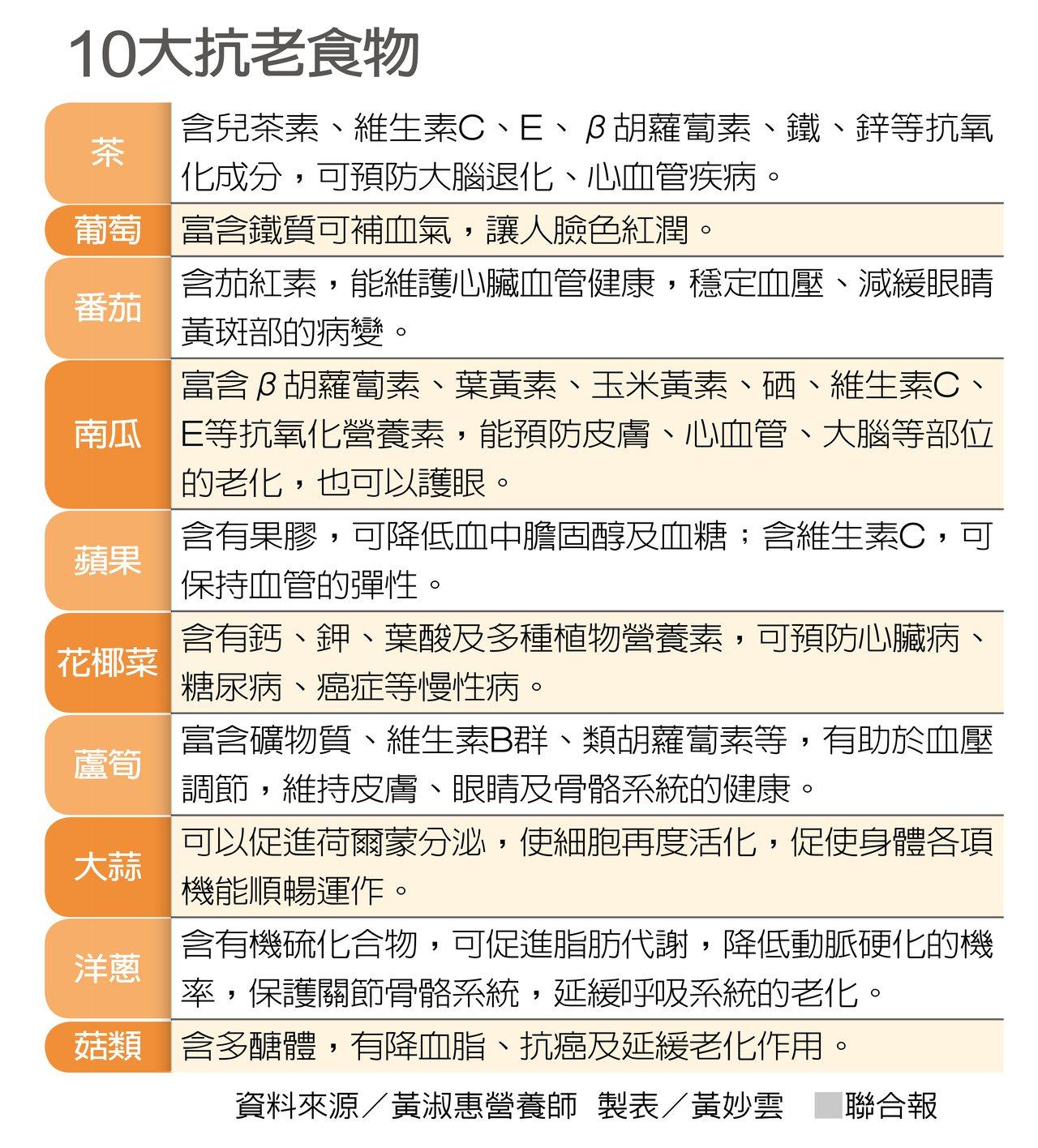 10大抗老食物 製表/黃妙雲
