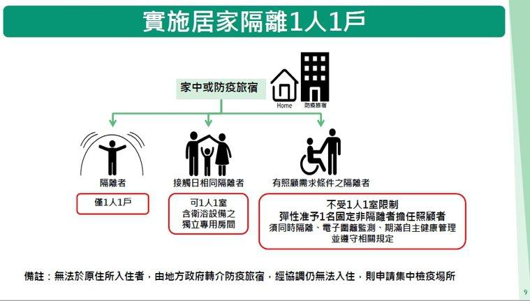 圖/中央流行疫情指揮中心提供