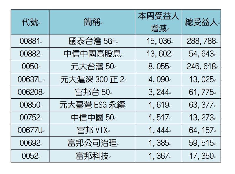 近一周ETF人氣成長前十。資料來源:CMoney