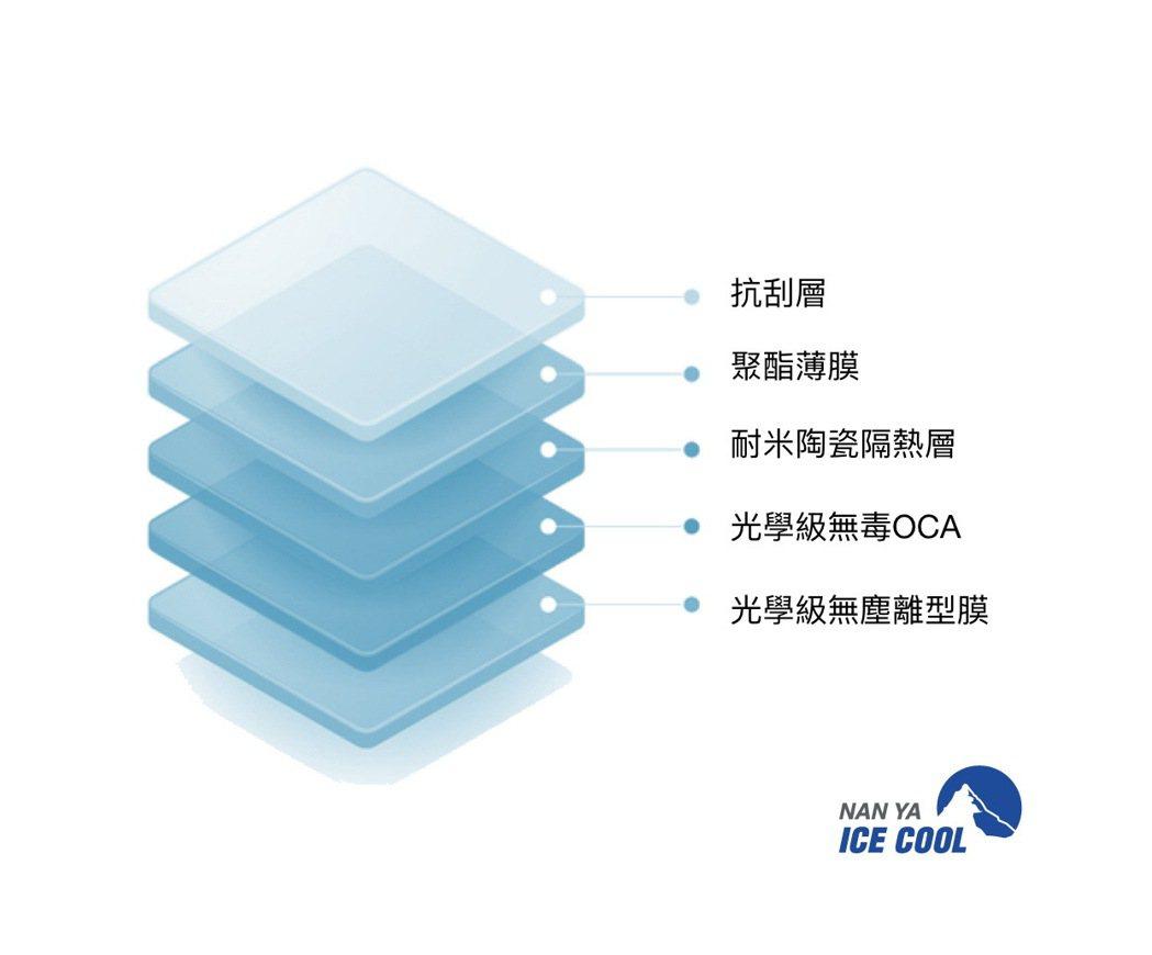 隔熱紙雖然輕薄,但為了給消費者最好及最安心的保障,南亞冰酷隔熱紙特別注重材質與結...