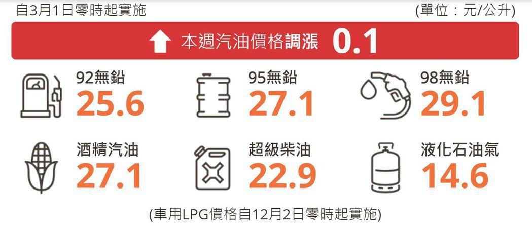 台灣中油公司自明(1)日凌晨零時起汽、柴油價格各調漲0.1元。 摘自台灣中油