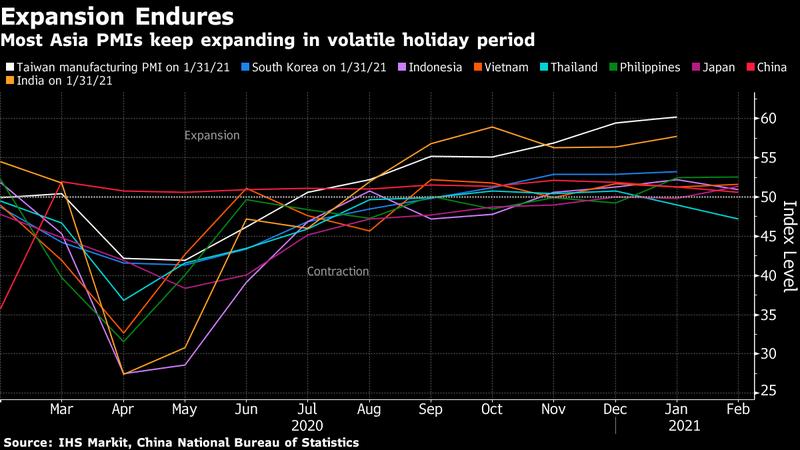 大部分亞洲國家製造業PMI在農曆假期期間繼續擴張。圖/擷自彭博