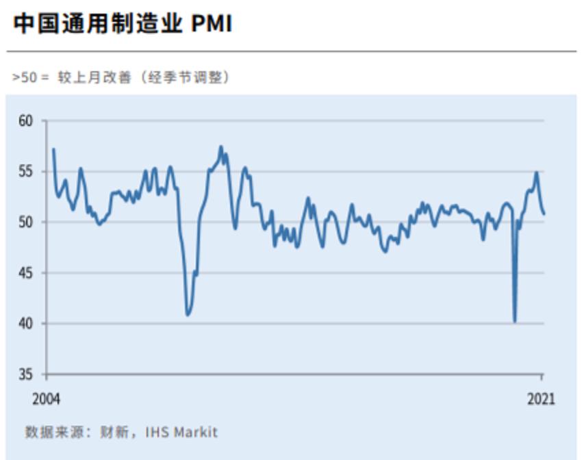財新2月製造業採購經理指數(PMI)放緩至50.9,連跌3個月,創9個月新低,但...