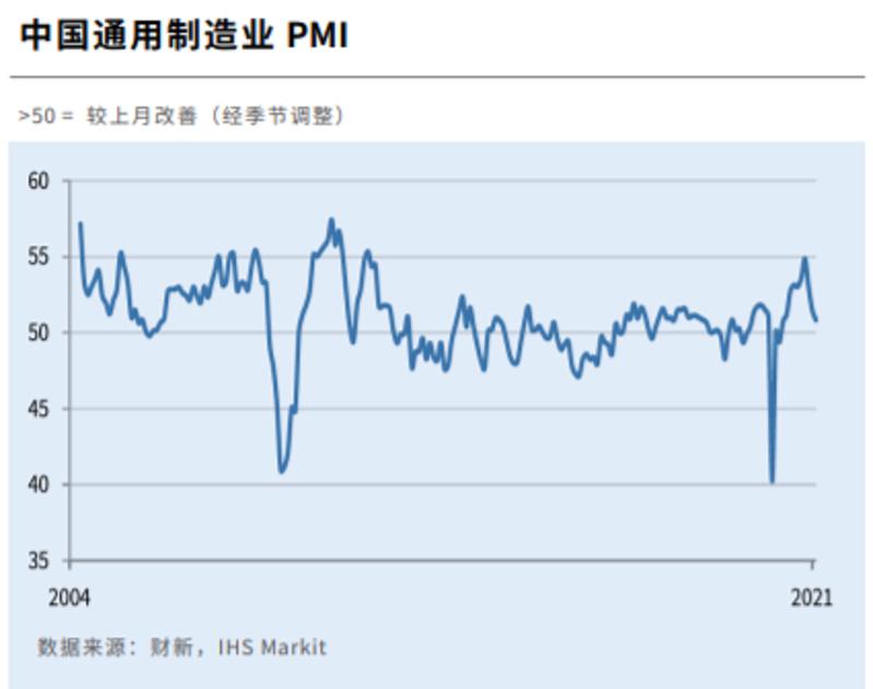 財新2月製造業採購經理指數(PMI)放緩至50.9,連跌3個月,創9個月新低,但仍然位於榮枯線上方,反映製造業擴張速度繼續放緩。(財新網)