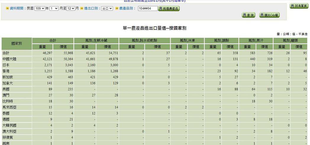台灣鳳梨外銷的國家。圖/翻攝農委會官方網站