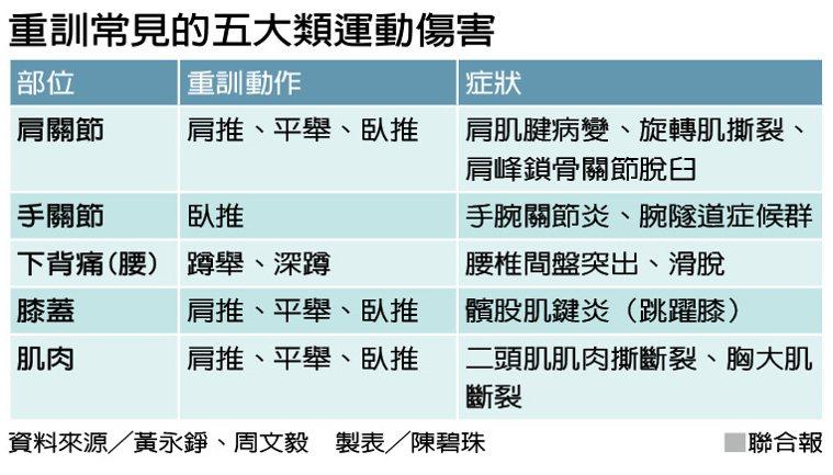 重訓常見的五大類運動傷害 製表/陳碧珠